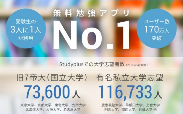 studyapri2